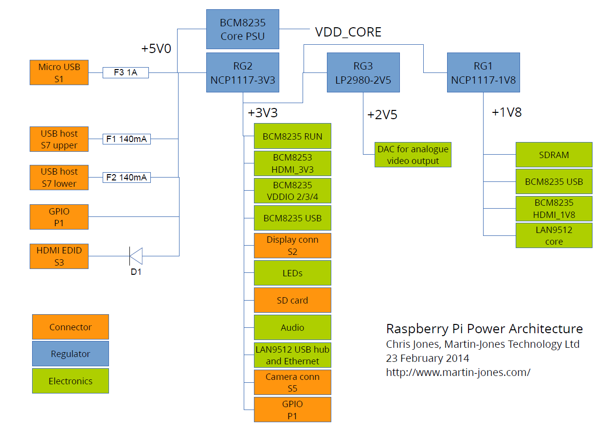 Raspberry pi power architecture martinjonestechnology for Raspberry pi 3 architecture