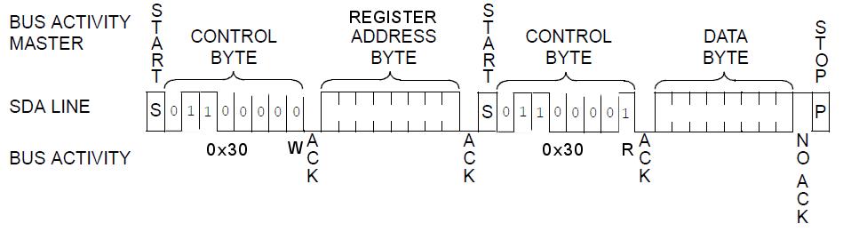 smbus-transaction